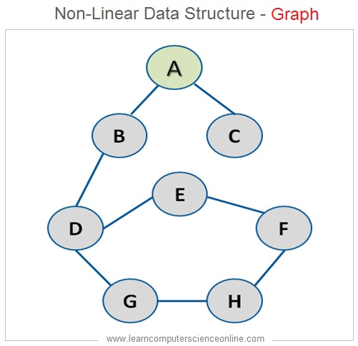 Non Linear Data Structure Graph