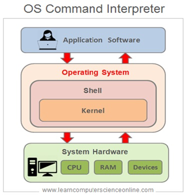Operating System Command Interpreter