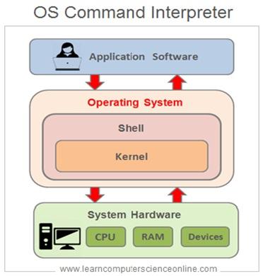 Operating System Command Interpreter