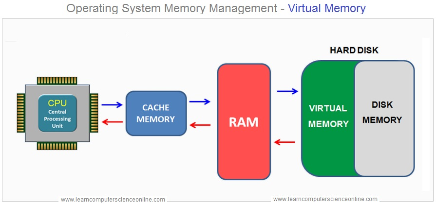 Operating System Memory Management Virtual Memory