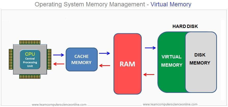 Operating System Memory Management Virtual Memory
