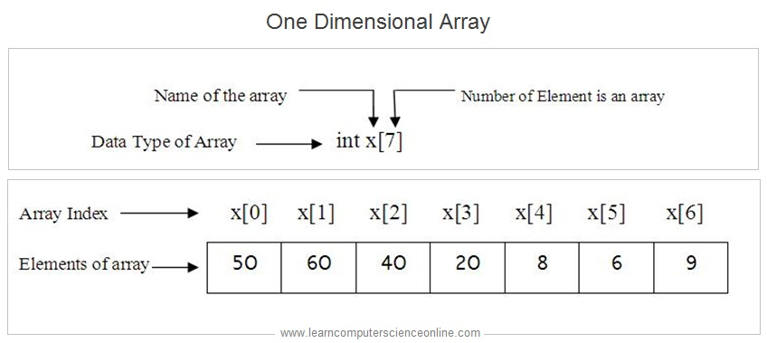 One Dimensional Array