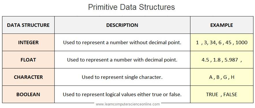 Primitive Data Structures