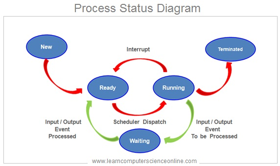 Operating System Process Status Diagram