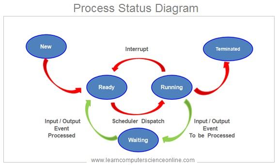 Operating System Process Status Diagram