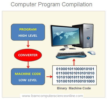 Program Compilation , CS Fields Of Study