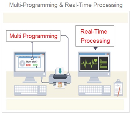 Real Time Processing Operating System