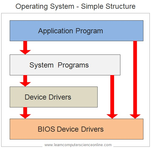 Simple Structure Operating Systems