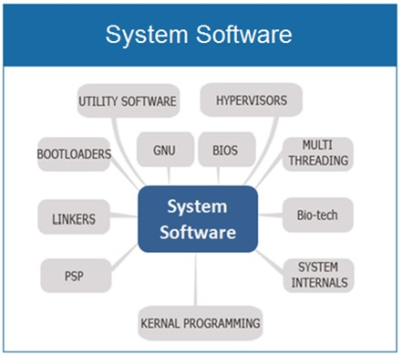 System Software , How computer system works