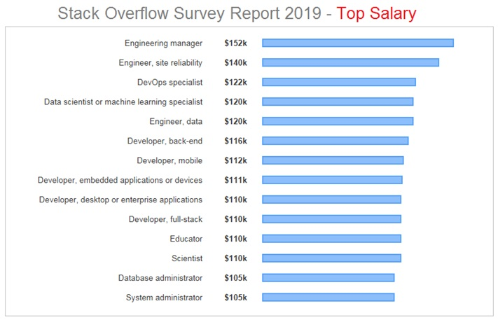 Top Salary Survey Report 2019 In USA By Developer Type