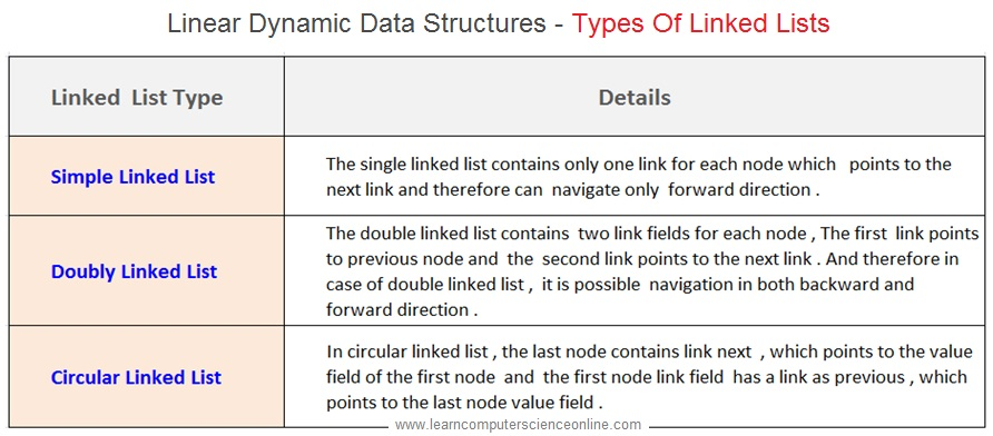 Types Of Linked Lists