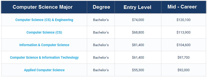 Computer Science High Salary Jobs With Bachelor Degree
