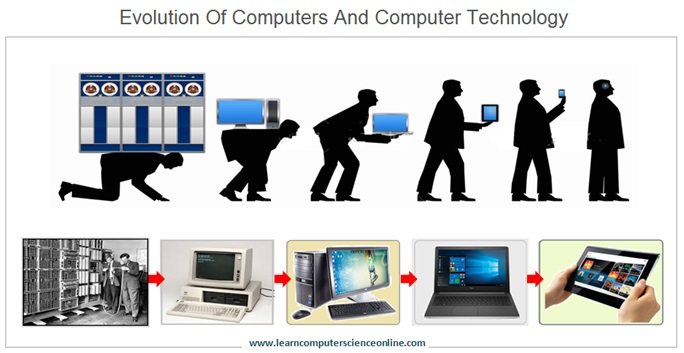 Evolution Of Computer