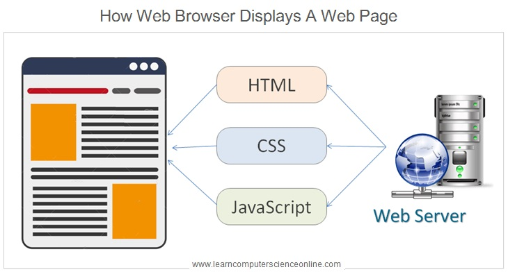 How Website Works , What Is A Web Page