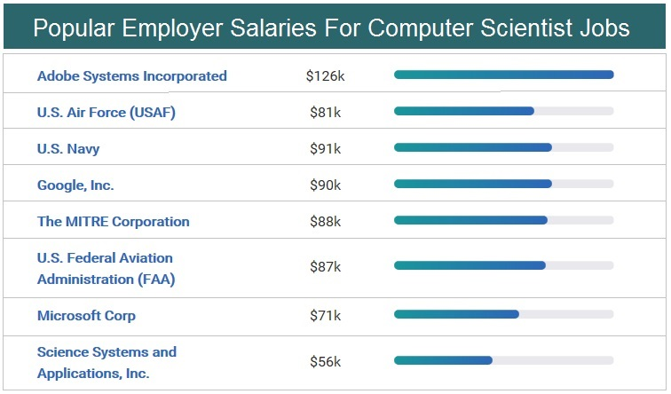 Popular Employer Salaries For Computer Scientist Jobs