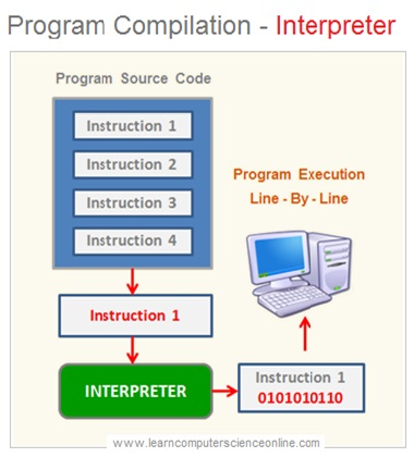 Program Compilation Interpreter