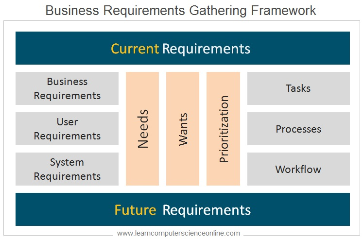 Software Requirements , Requirements Elicitation