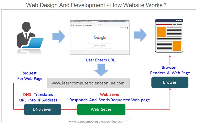 Web Design And Development , How Website Works