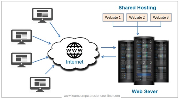 Web Hosting , Shared Hosting , Hosting