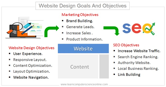 Website Design Goals And Objectives