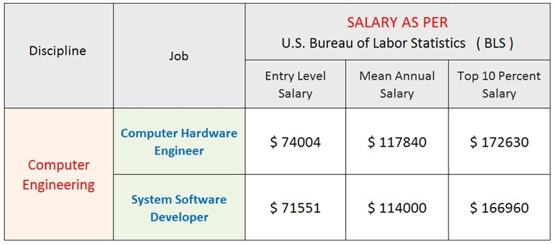 Computer Engineering Salary 2019
