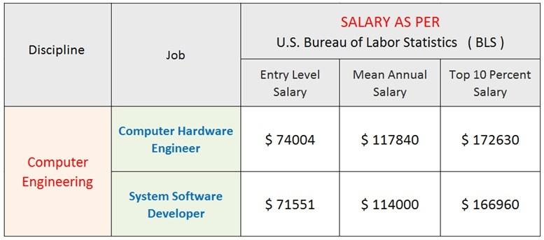 Computer Engineering Salary 2019