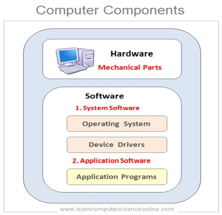 Computer System Components CE Subjects