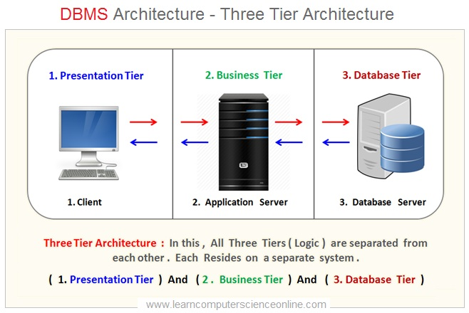 DBMS Architecture , Three Tier Architecture , Database Management System