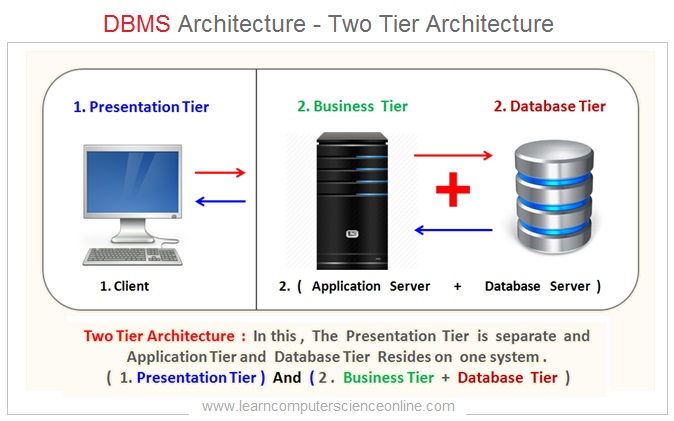 DBMS Architecture , Two Tier Architecture , Database Management System