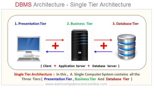 DBMS Architecture , Single Tier Architecture