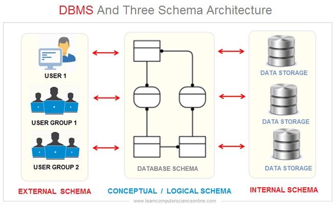DBMS Three Schema Architecture , Data Independence , Database Management System