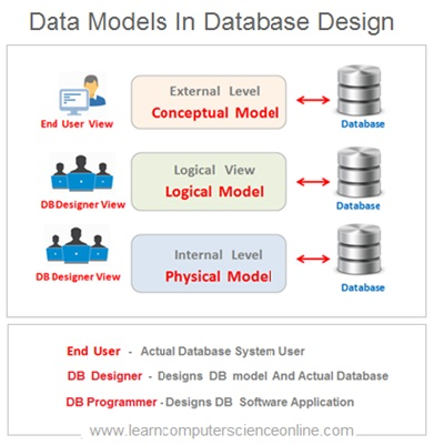 Data Models In Database Development