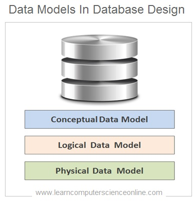 Data Models , How To Design Database