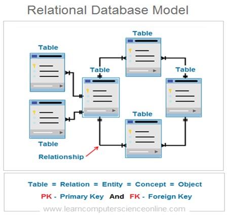Database Anomalies In Relational Database , Database Normalization
