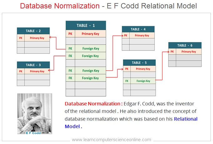 Database Normalization And E F Codd Relational Model