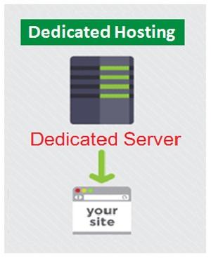 Dedicated Hosting , Web Design And Development