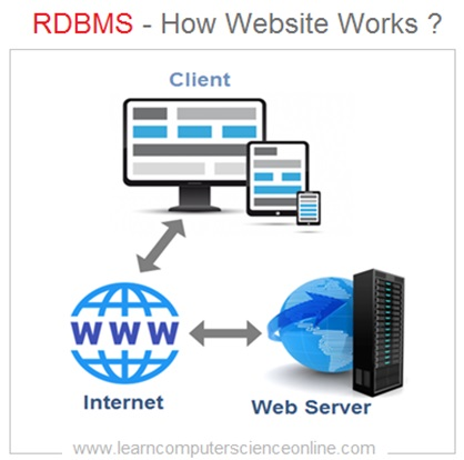 How Website Works , MySQL RDBMS