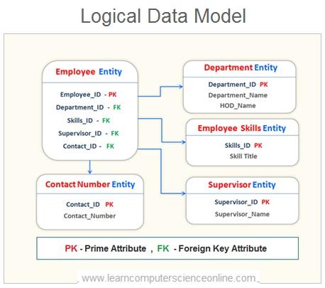 Logical Data Model , Database Design Process