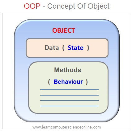 Object Oriented Database Management System