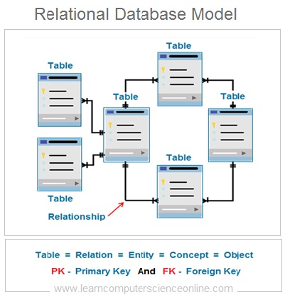 RDBMS Relational DB Structure