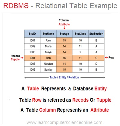 RDBMS Relational DB Table Example