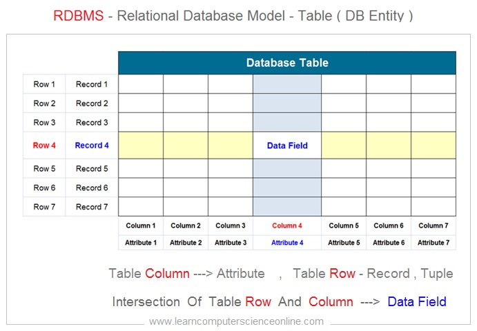 RDBMS Table Structure