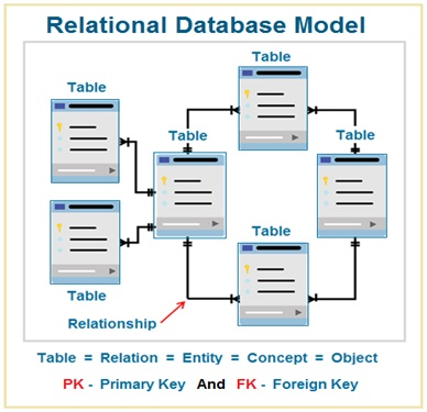 Relational Database Model , RDBMS , Database Normalization