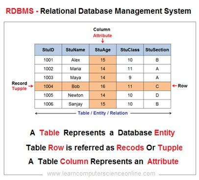 Relational Database Model Example , RDBMS