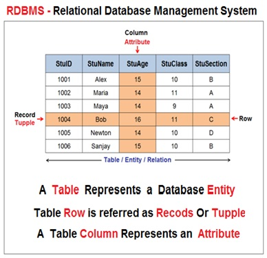 Relational Database Model , RDBMS , Database Normalization
