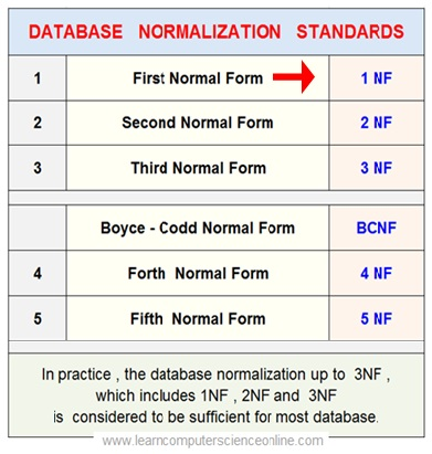 Relational Database Normalization 1NF