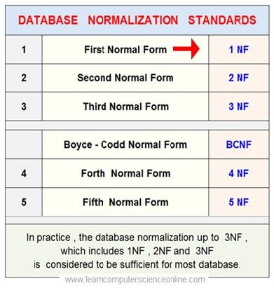 Relational Database Normalization 1NF