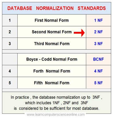 Relational Database Normalization 2NF