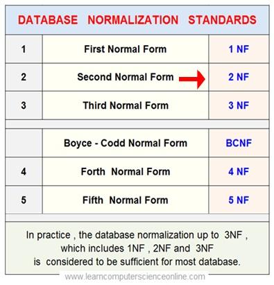 Relational Database Normalization 2NF