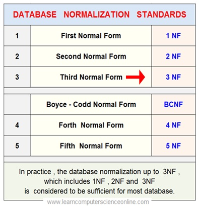 Relational Database Normalization 3NF